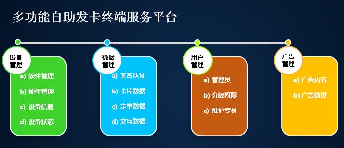 握奇自主研发的多功能自助发卡服务终端成功上线
