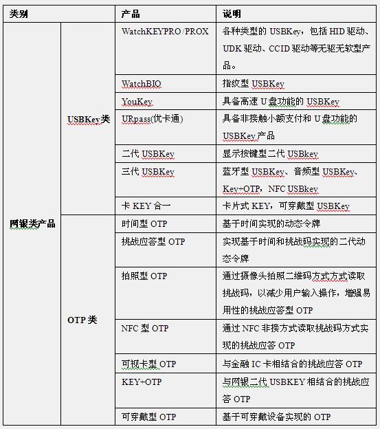 网银序列产品