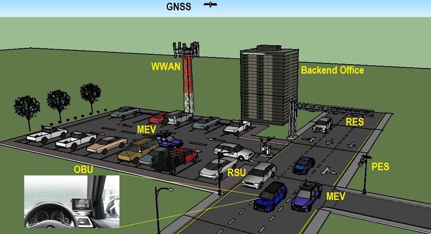 Quipass 电子道路收费系统