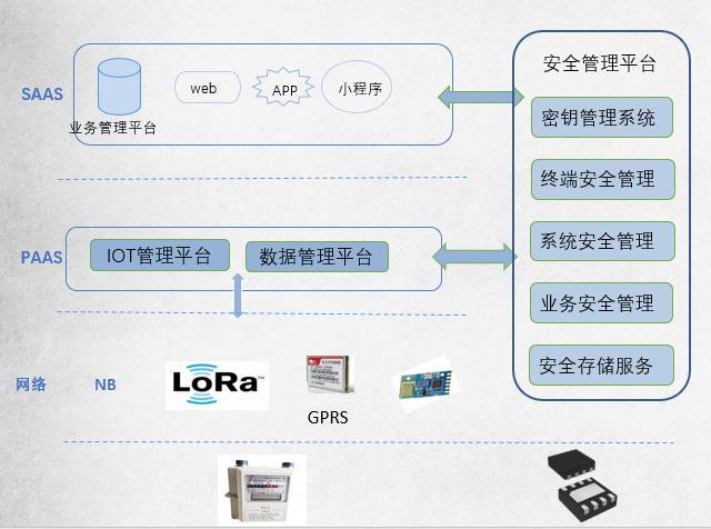 企业应用:智慧燃气安全解决方案