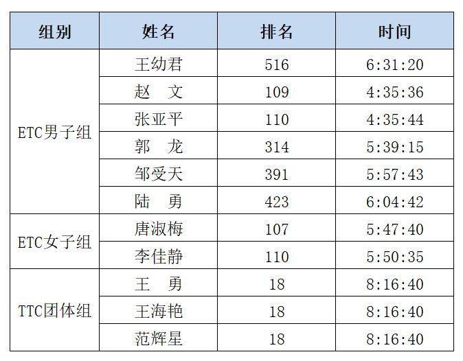 """""""团结拼搏,坚忍不拔""""握奇工会登山俱乐部首次在国际越野赛事中取得优异成绩"""